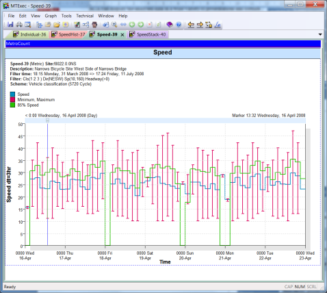Screenshot of MetroCount Traffic Executive data and graphs