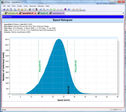 Screenshot of MetroCount Traffic Executive data and graphs
