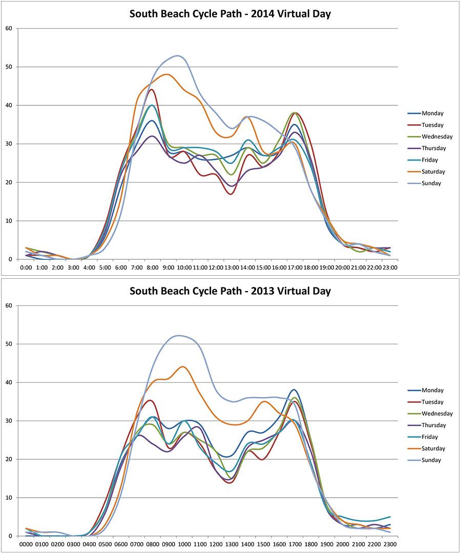 year-on-year-bike-data