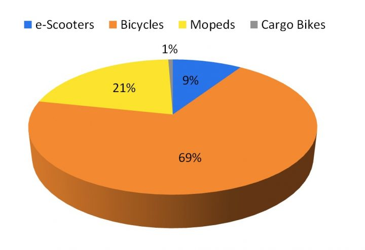 Differentiate active travel modes