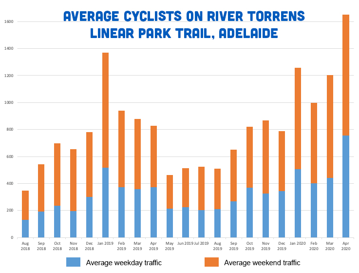 Cycling growth in Adelaide