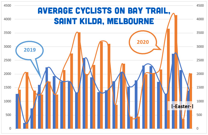 Cycling growth in St. Kilda