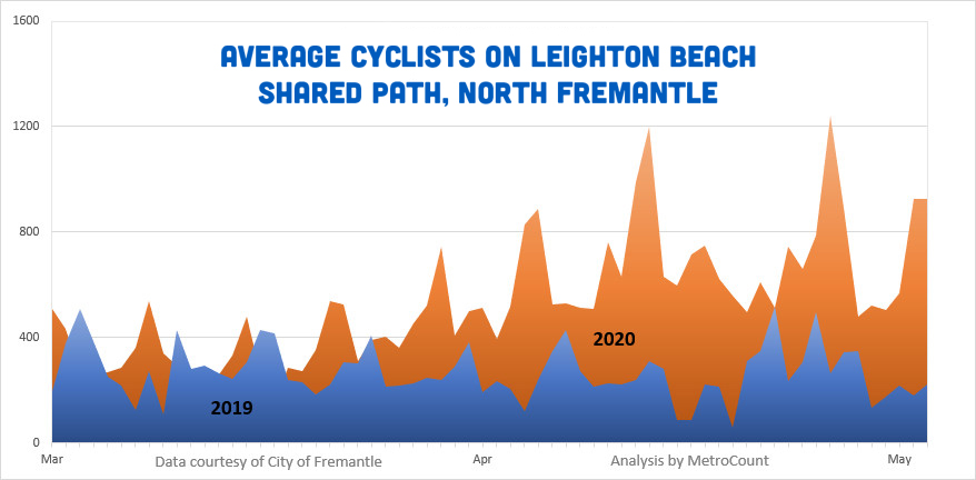 Cycling growth in North Fremantle