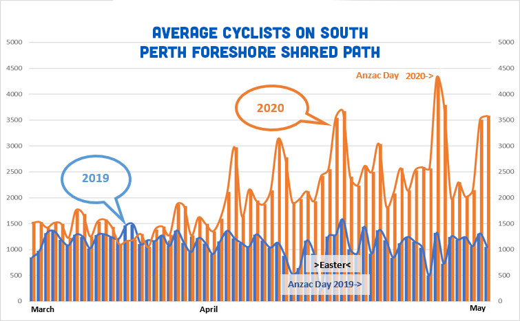 Cycling growth in South Perth