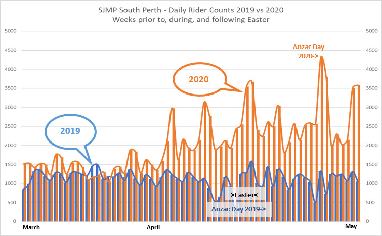 South Perth cycling boom
