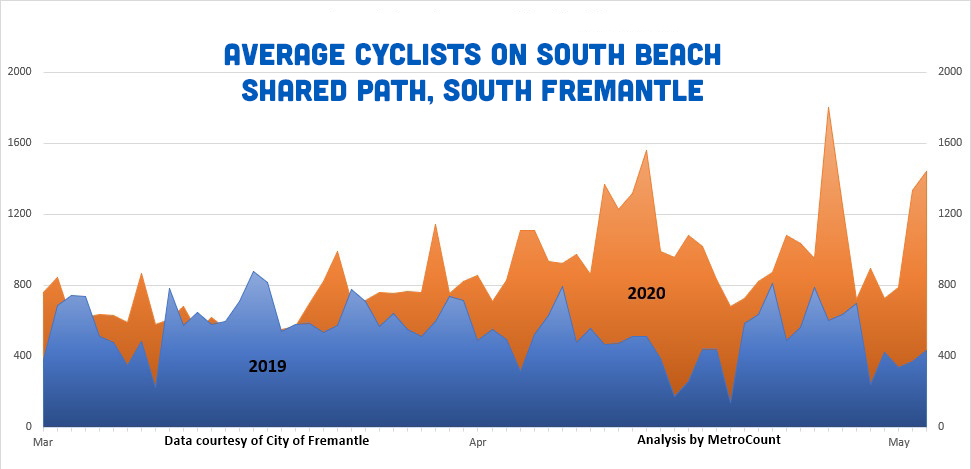 Cycling growth in South Fremantle