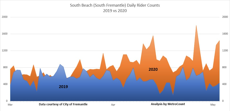 Perth cycling boom in South Fremantle