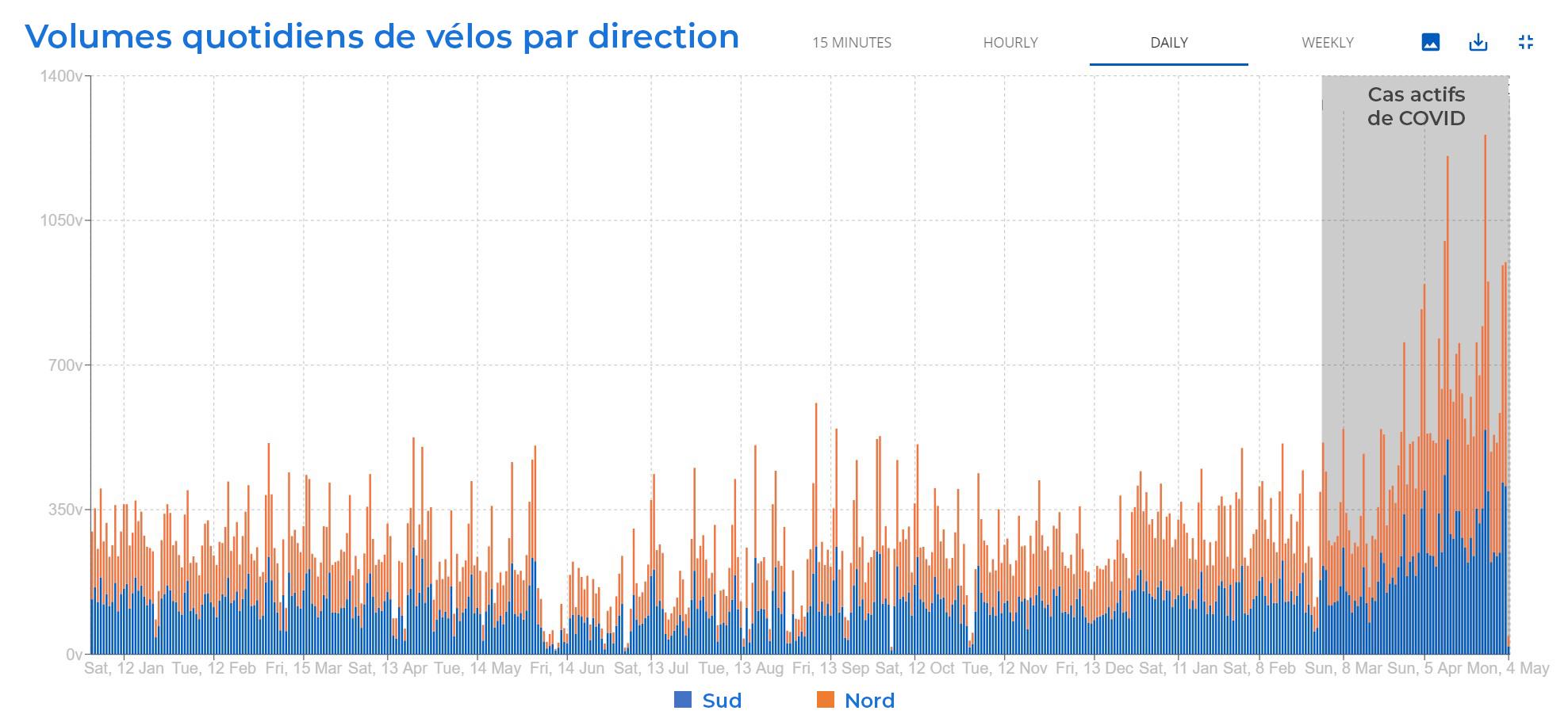 Révolutionner les données de trafic