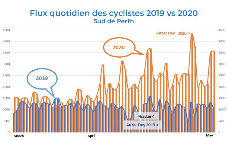 Boom du cyclisme à Perth.