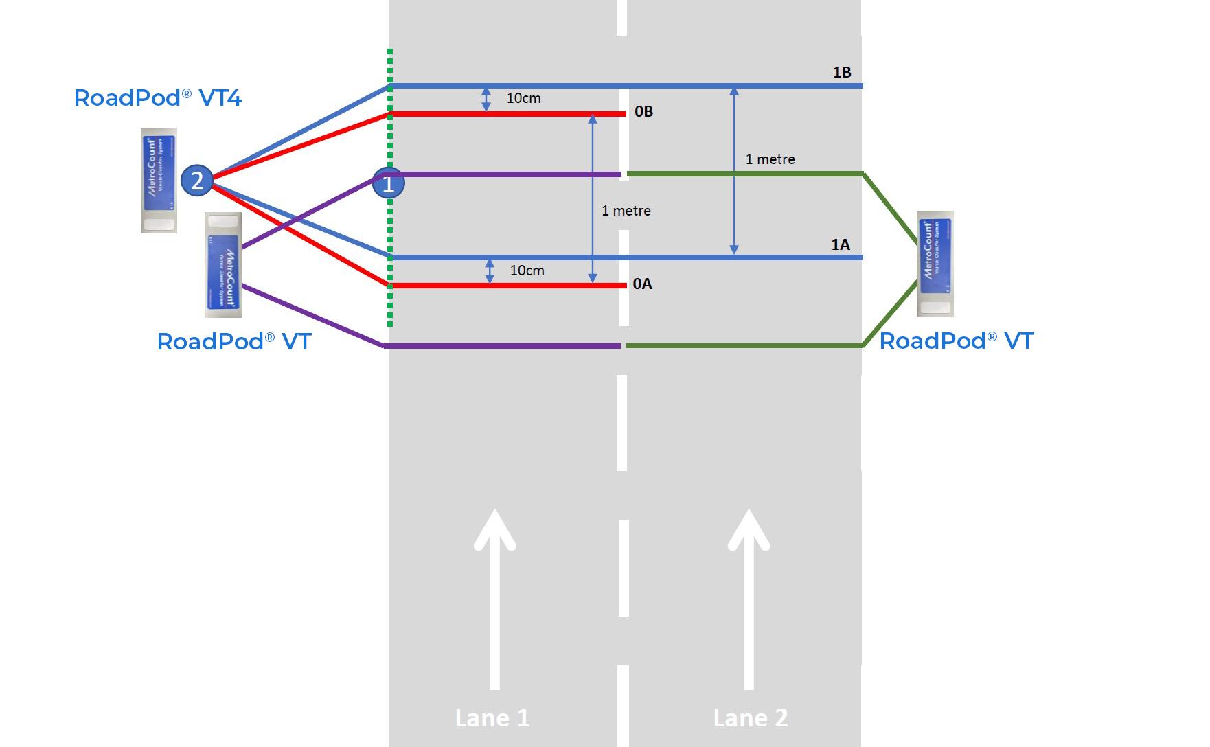 Testing the RoadPod VT4
