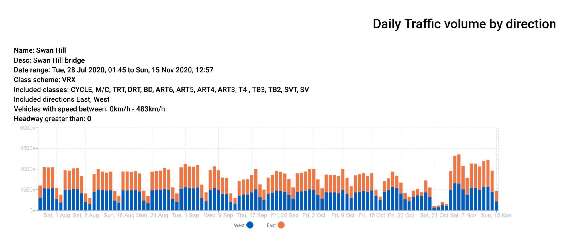 Analyse des données de trafic avec ATLYST