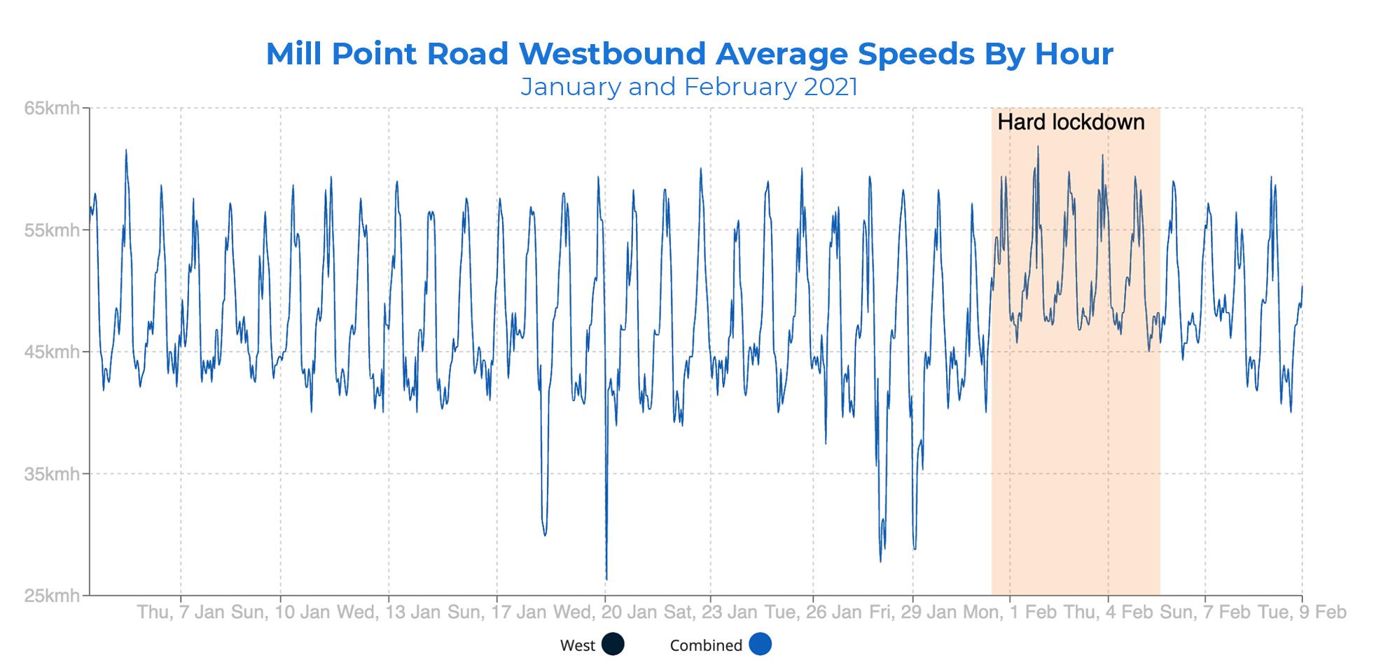 realtime verkeersgegevens
