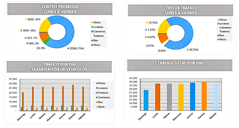 Road Impact Studies in Guatemala