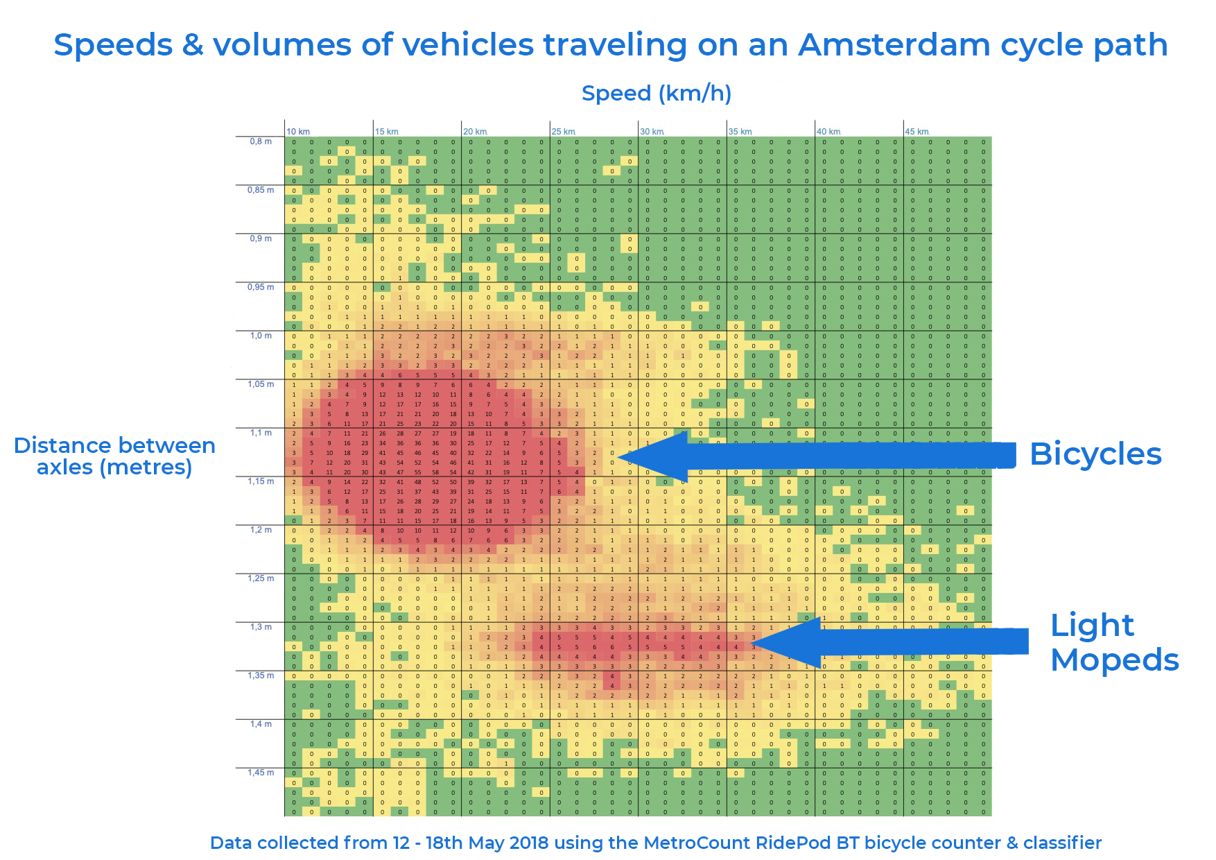Amsterdam: Monitoring the speed and volume of cyclists and moped riders