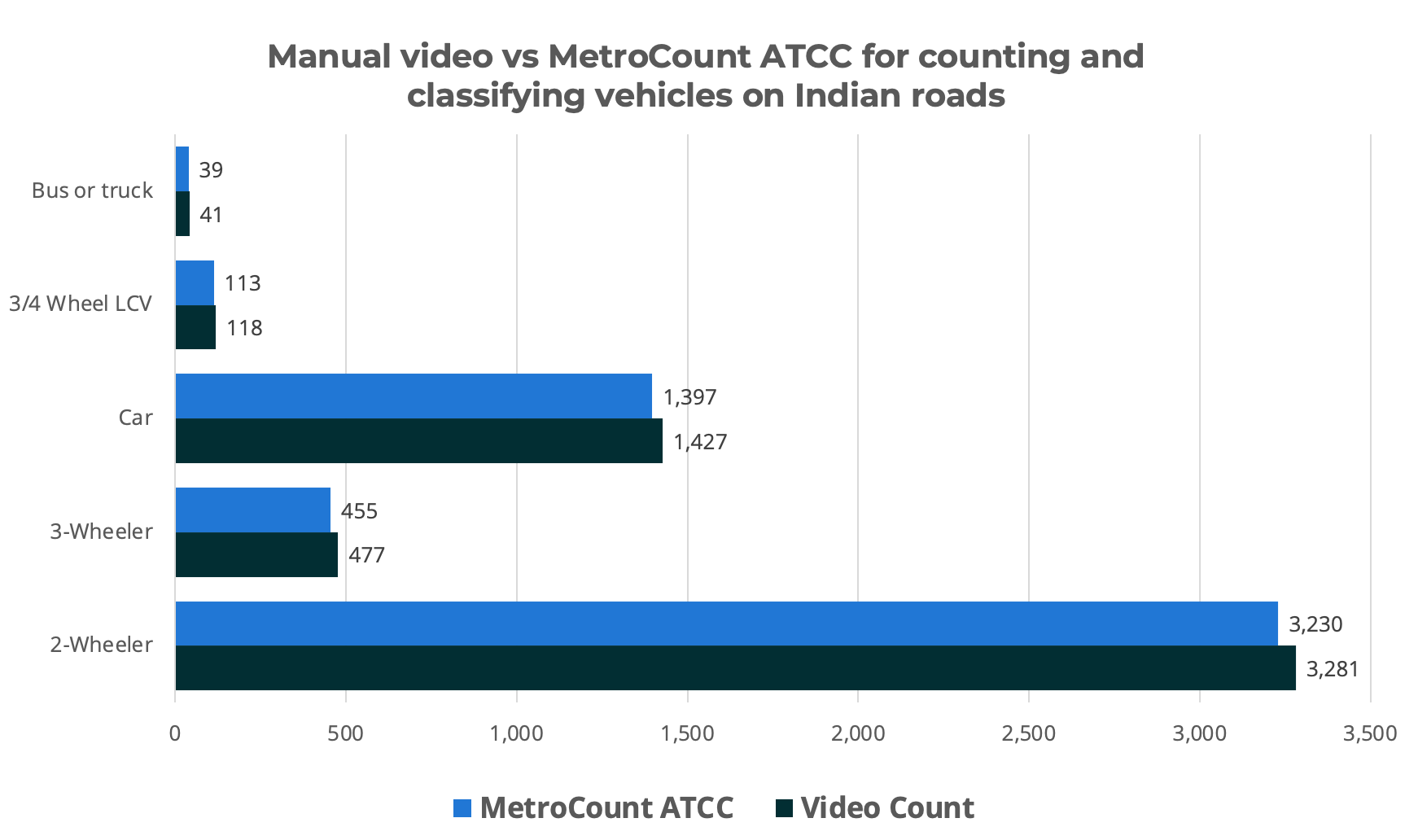ATCC 96.5% accurate on Indian roads